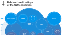 Infographic: Sovereign income, debt, and credit by region - G20 Edition