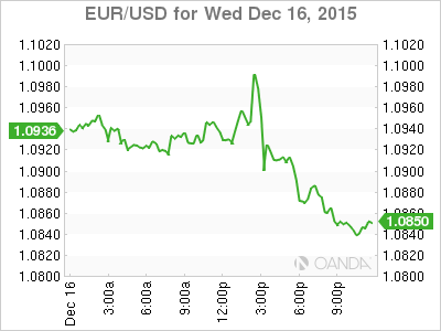 Forex rate hike