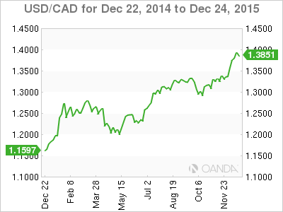 an analysis on the depreciation of the canadian dollar Is canada a safe haven for your investments (part 9 of 12) (continued from part 8)three factors affecting the loonie the canadian dollar has depreciated these past few months.
