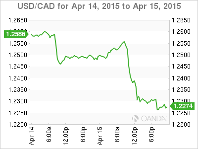 Forex Rate Graph 15/4/15