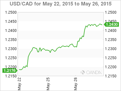 Canadian forex foreign exchange services