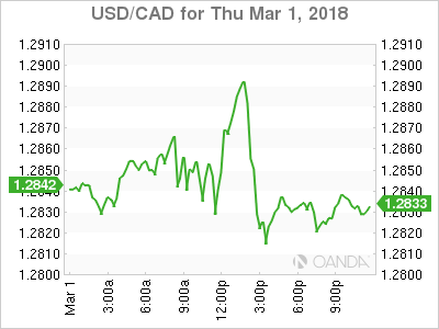 USDCAD Canadian Dollar Flat After Trade Triggered Volatility
